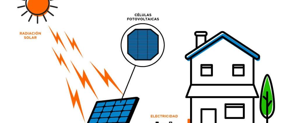 Energía Solar Fotovoltáica Perú